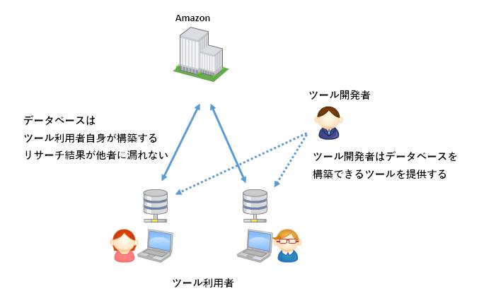 理想的なリサーチツールはデータベースを自分で所有するツール