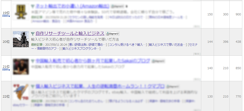 2/13ブログランキング結果