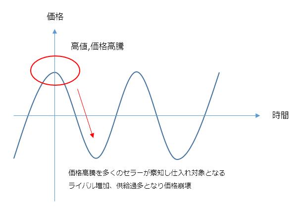 日本Amazonの価格変動グラフ