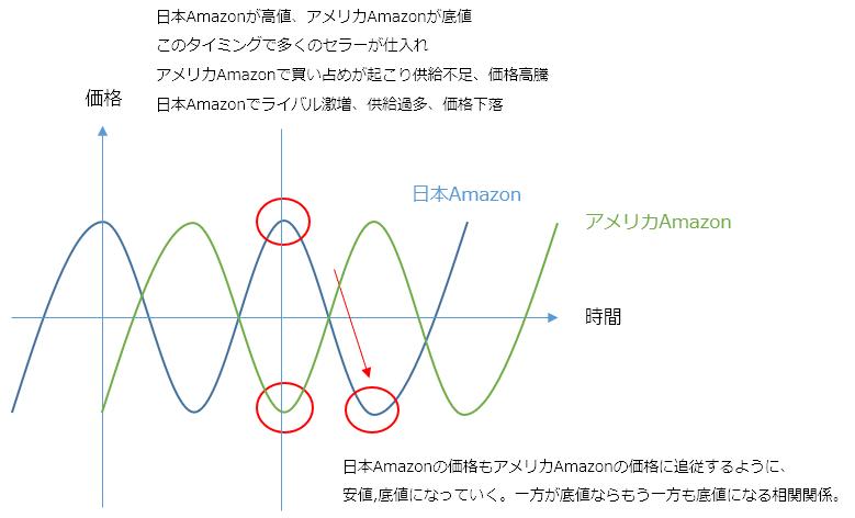 日本とアメリカAmazonの価格変動グラフ比較