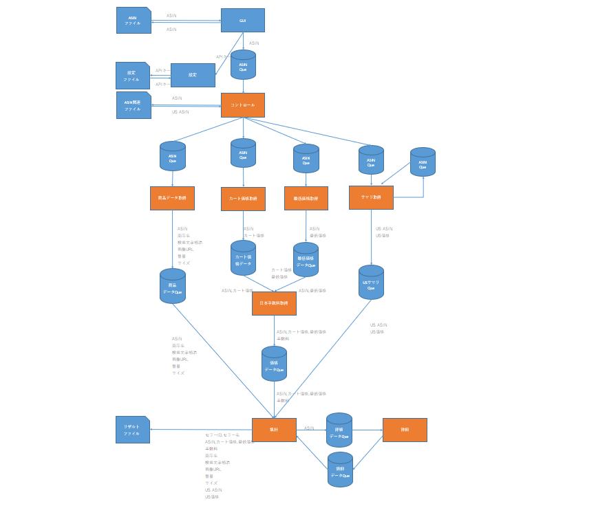 stockerモジュール関連図